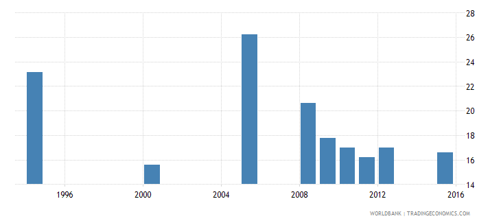 equatorial guinea percentage of repeaters in grade 3 of primary education female percent wb data