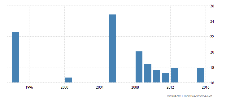 equatorial guinea percentage of repeaters in grade 3 of primary education male percent wb data