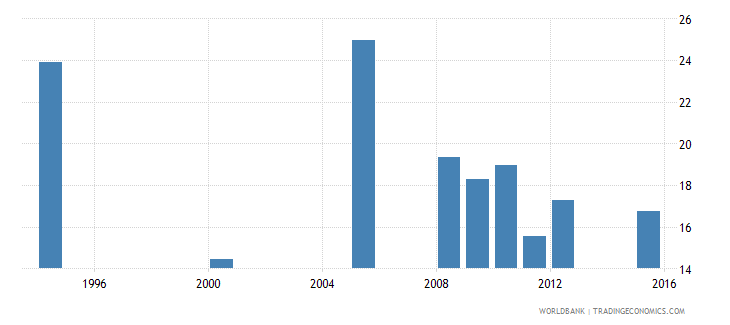 equatorial guinea percentage of repeaters in grade 4 of primary education male percent wb data