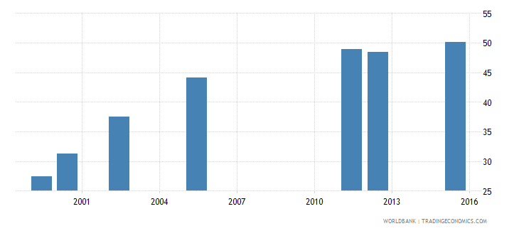 equatorial guinea percentage of students in lower secondary education who are female percent wb data