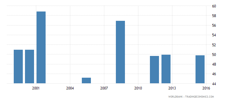equatorial guinea percentage of students in pre primary education who are female percent wb data