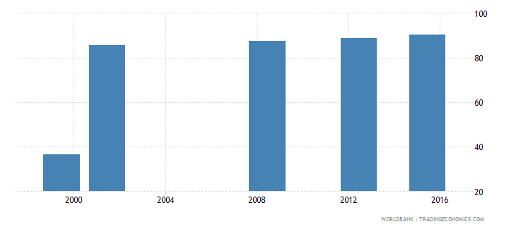 equatorial guinea percentage of teachers in pre primary education who are female percent wb data