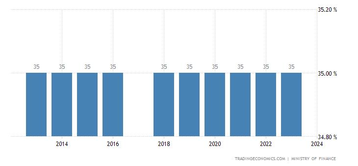 Equatorial Guinea Personal Income Tax Rate