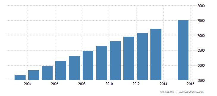 equatorial guinea population age 11 female wb data