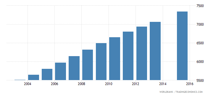 equatorial guinea population age 12 female wb data