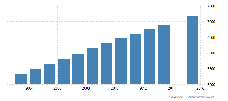 equatorial guinea population age 13 female wb data
