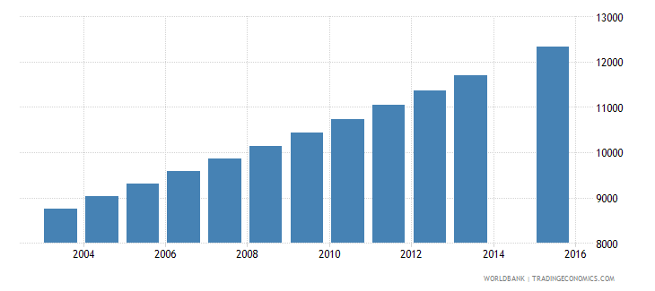 equatorial guinea population age 19 total wb data