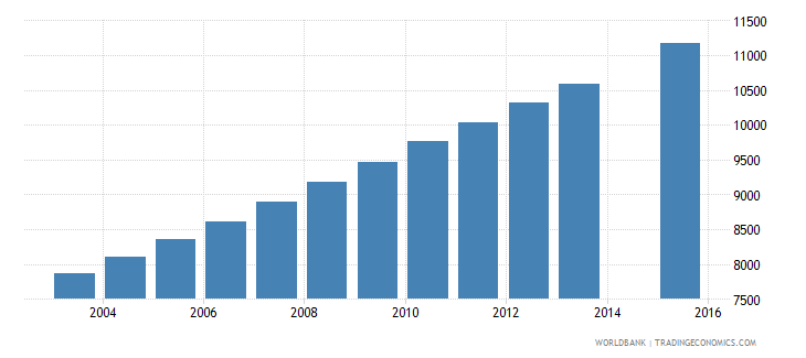 equatorial guinea population age 22 total wb data