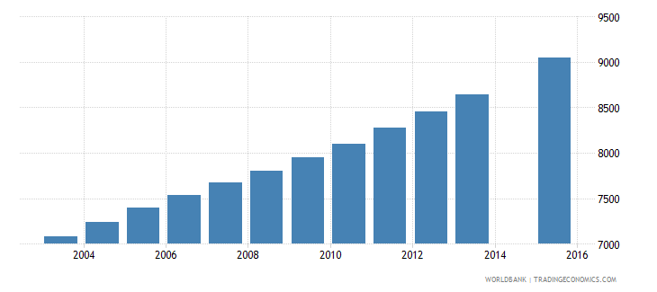 equatorial guinea population age 4 female wb data