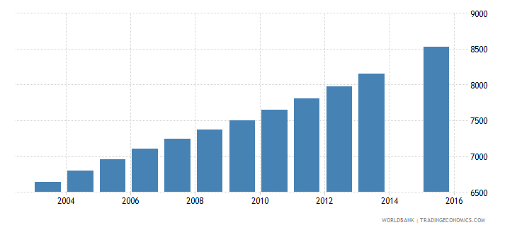 equatorial guinea population age 6 female wb data