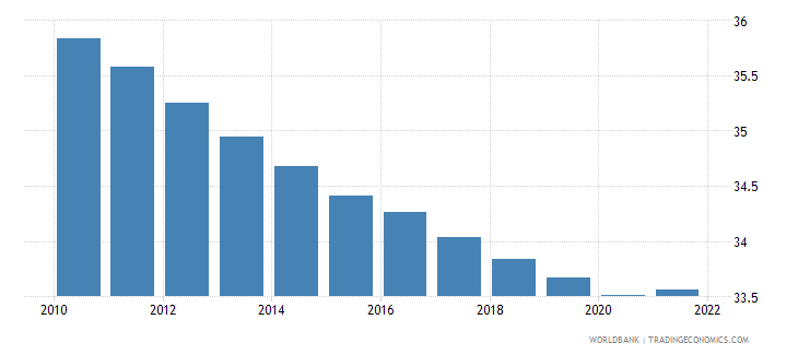 equatorial guinea population ages 0 14 male percent of total wb data