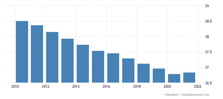 equatorial guinea population ages 0 14 percent of total wb data