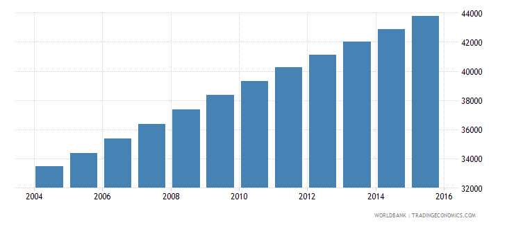 equatorial guinea population ages 10 15 male wb data