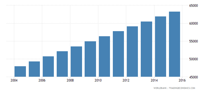 equatorial guinea population ages 10 18 female wb data