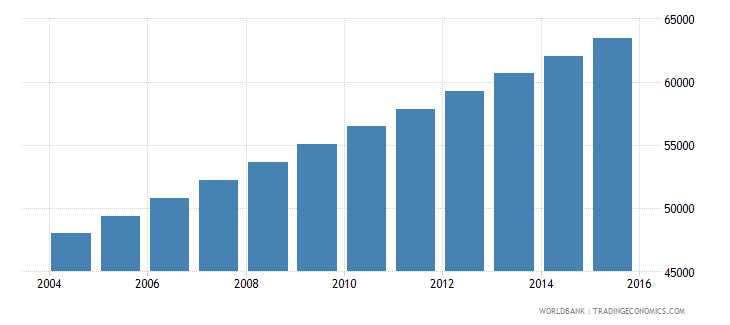 equatorial guinea population ages 10 18 male wb data