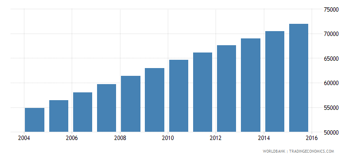 equatorial guinea population ages 11 15 total wb data