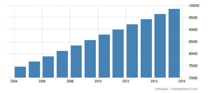 equatorial guinea population ages 11 17 total wb data