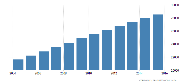 equatorial guinea population ages 12 15 male wb data