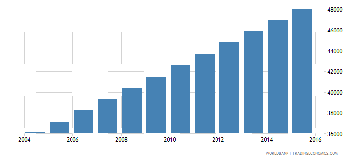 equatorial guinea population ages 12 18 female wb data