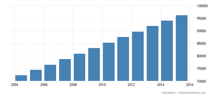 equatorial guinea population ages 12 18 total wb data