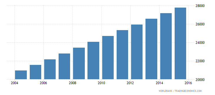 equatorial guinea population ages 13 16 female wb data