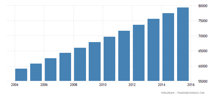 equatorial guinea population ages 14 19 total wb data