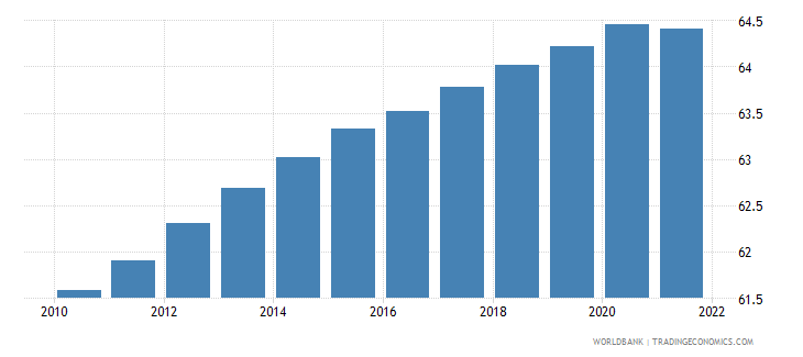 equatorial guinea population ages 15 64 male percent of total wb data