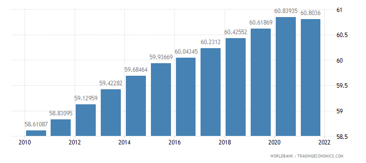 equatorial guinea population ages 15 64 percent of total wb data
