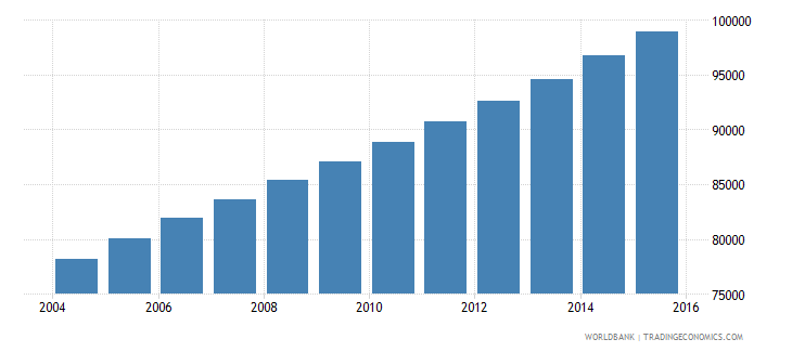 equatorial guinea population ages 5 10 total wb data