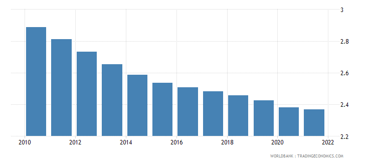 equatorial guinea population ages 65 and above percent of total wb data