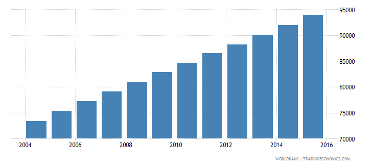 equatorial guinea population ages 7 12 total wb data