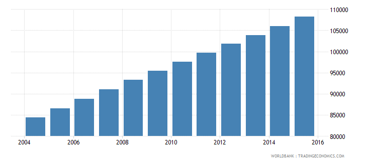 equatorial guinea population ages 7 13 total wb data