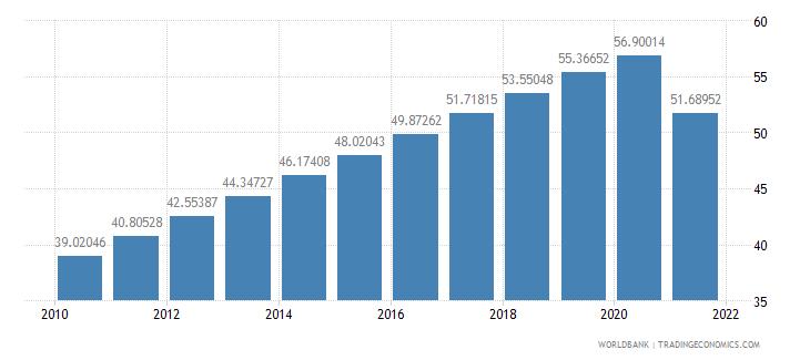 equatorial guinea population density people per sq km wb data