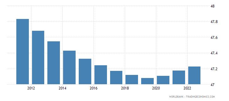 equatorial guinea population female percent of total wb data