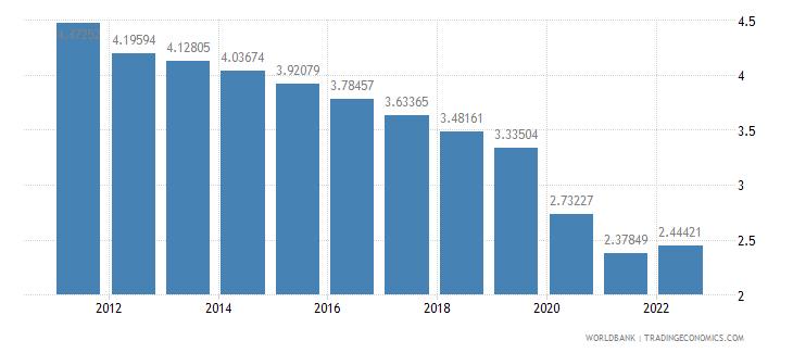 equatorial guinea population growth annual percent wb data