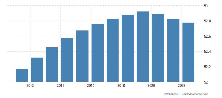 equatorial guinea population male percent of total wb data
