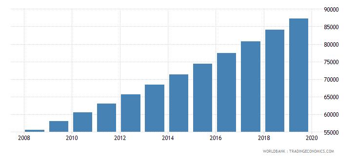 equatorial guinea population of compulsory school age female number wb data