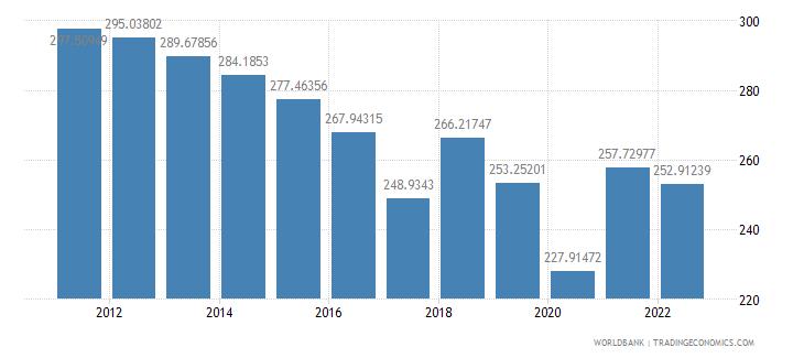 equatorial guinea ppp conversion factor gdp lcu per international dollar wb data