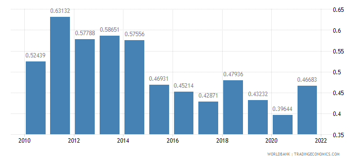 equatorial guinea ppp conversion factor gdp to market exchange rate ratio wb data
