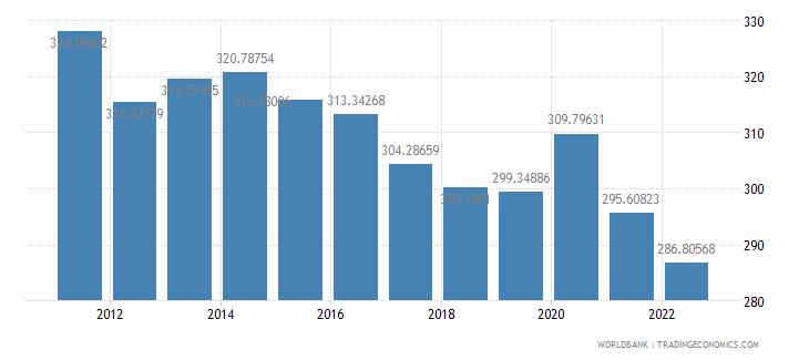 equatorial guinea ppp conversion factor private consumption lcu per international dollar wb data