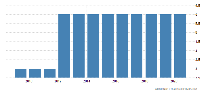 equatorial guinea preprimary education duration years wb data
