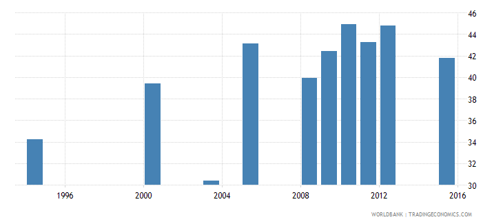 equatorial guinea primary completion rate female percent of relevant age group wb data