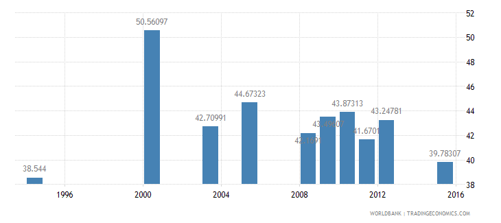 equatorial guinea primary completion rate male percent of relevant age group wb data