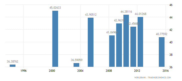 equatorial guinea primary completion rate total percent of relevant age group wb data