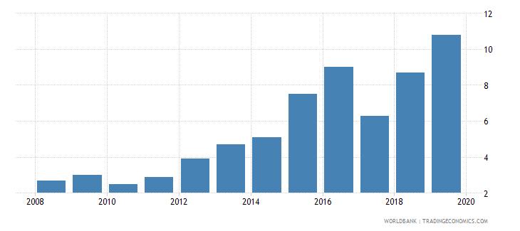 equatorial guinea public credit registry coverage percent of adults wb data