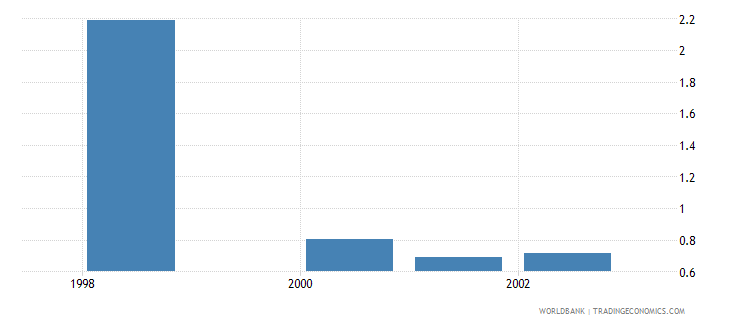 equatorial guinea public spending on education total percent of gdp wb data