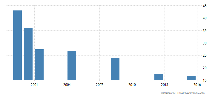 equatorial guinea pupil teacher ratio in pre primary education headcount basis wb data