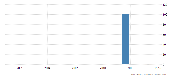 equatorial guinea ratio of young literate females to males percent ages 15 24 wb data