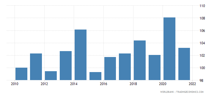 equatorial guinea real effective exchange rate index 2000  100 wb data