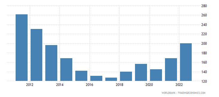 equatorial guinea refugee population by country or territory of origin wb data